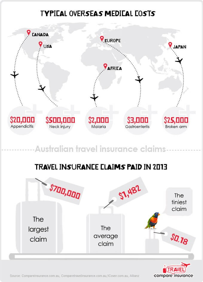 Travel insurance claims infographic